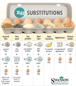 egg subsitutions